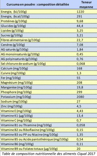 Curcuma composition nutritionnelle